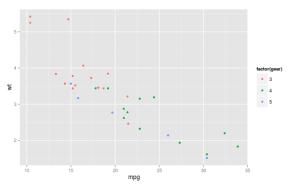 GGplotCategorical1