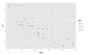 GGplotCategorical2