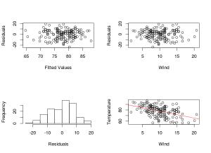 Model Validation Plots