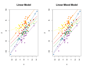 Generalized Linear Mixed Models in Ecology and in R