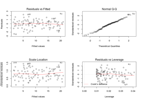 Checking (G)LM model assumptions in R