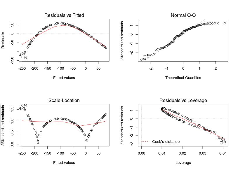 Checking (G)LM model assumptions in R – biologyforfun