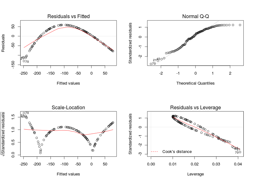 Checking (G)LM model assumptions in R – biologyforfun