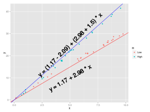 Interpreting interaction coefficient in R (Part1 lm)
