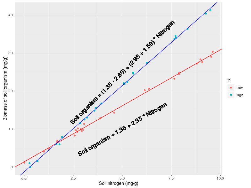 Interpreting interaction coefficient in R (Part1 lm) UPDATED