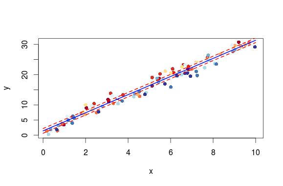 Using bootMer to do model comparison in R – biologyforfun