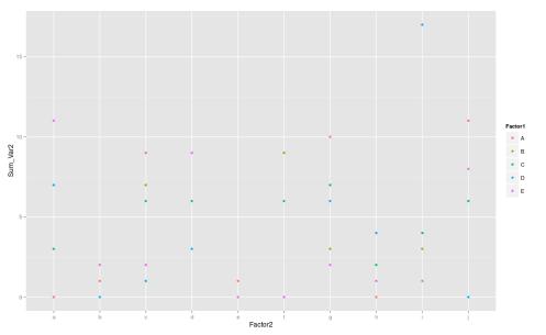 DataFrame manipulation in R from basics to dplyr