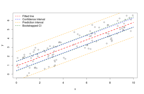 Confidence Intervals for prediction in GLMMs | R-bloggers
