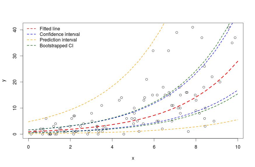 Confidence Intervals for prediction in GLMMs – biologyforfun