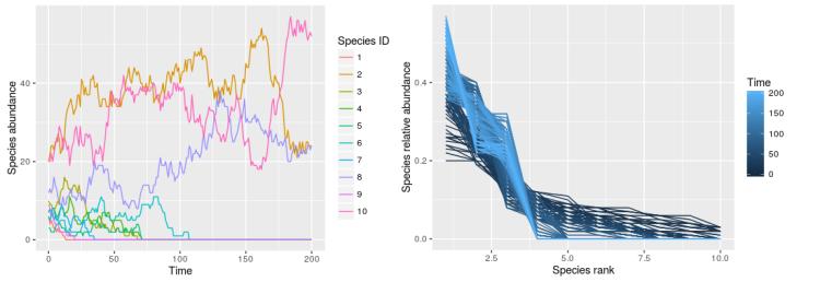 Simulating local community dynamics under ecological drift
